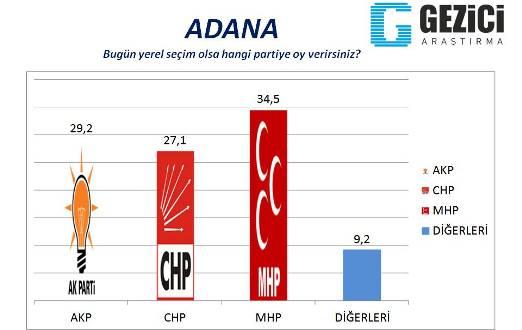 gezici_adana1