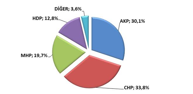 CHP'nin  Adana'daki Oy Oranı