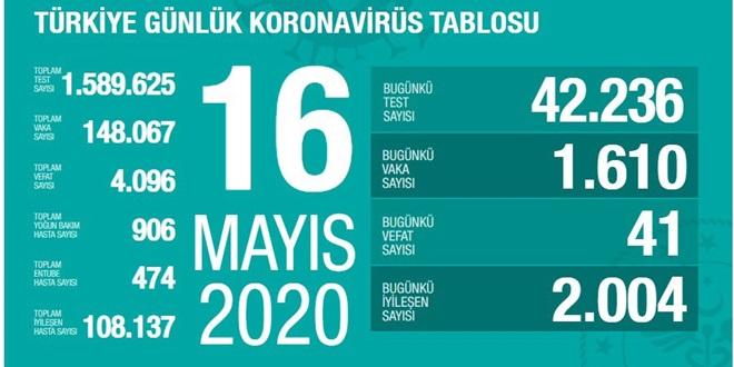 TÜRKİYE'DE 41 YURTTAŞ KORONAVİRÜS NEDENİYLE ÖLDÜ