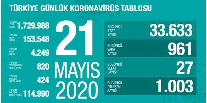 KORONAVİRÜS'TEN ÖLÜM 27'YE DÜŞTÜ